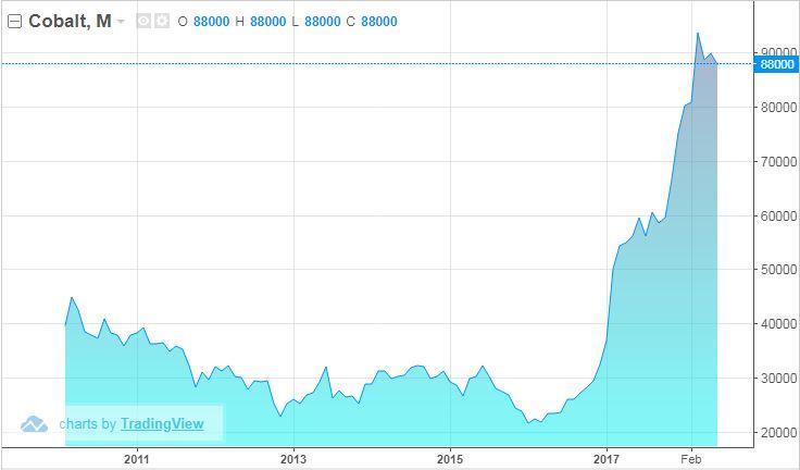 整體市場而言,鈷元素期貨從2016年開始翻倍成長,其中原因不外乎在電池需求量大增
