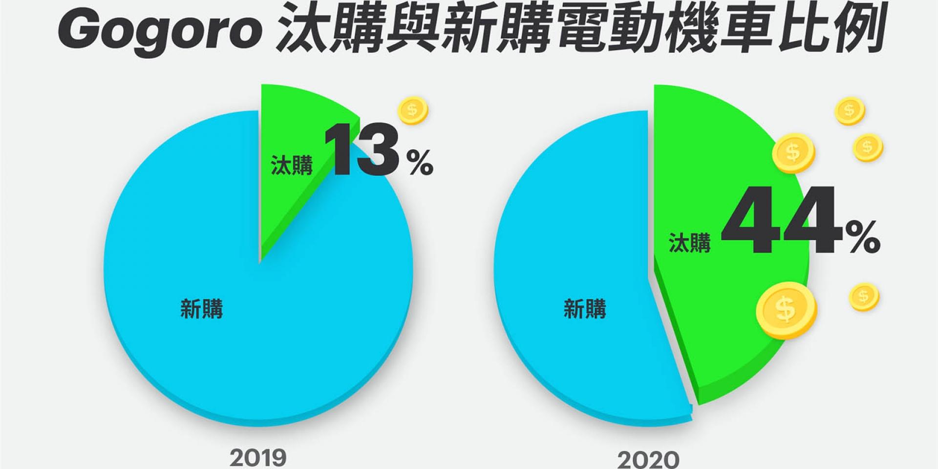 官方新聞稿。電電呷三碗公 電動機車市場迅速回溫 Gogoro「照反有理」 已有44%銷售來自汰舊換新