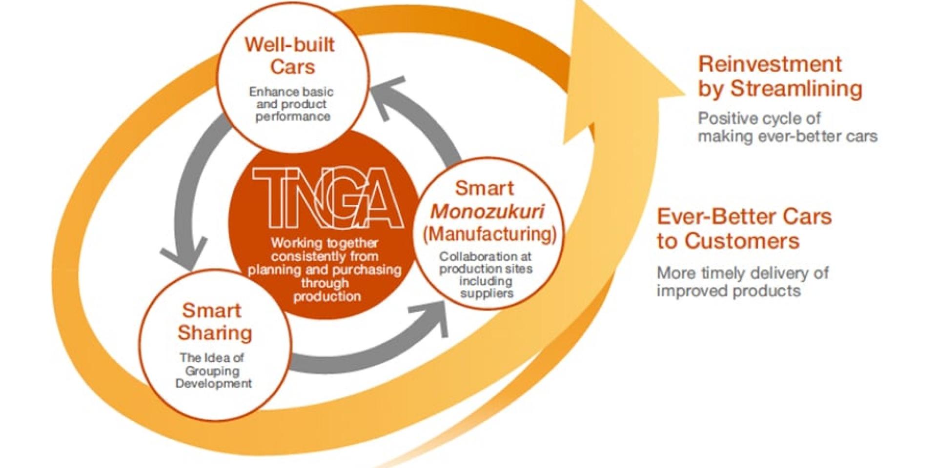 Toyota的未來,TNGA全新科技都看這裡!(引擎、變速箱、四驅系統總整理)
