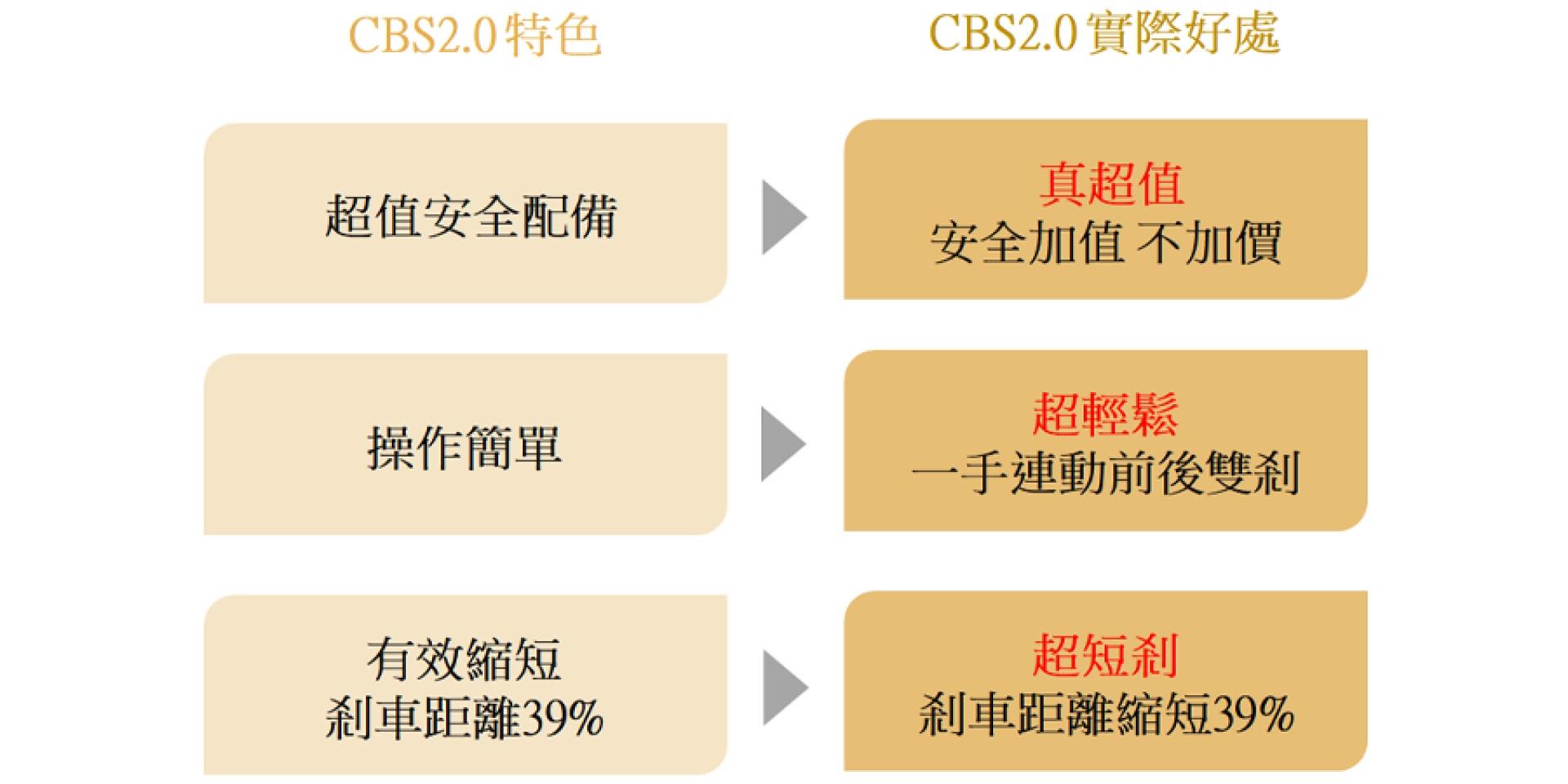 官方新聞稿。SYM安全最高標 全車系配備CBS2.0/ABS 政府減少的補助 三陽通通補給你